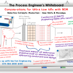 The Process Engineer's Whiteboard – SCR Design for Ultra Low NOx