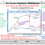 The Process Engineer's Whiteboard – The Value of Good Project Definition